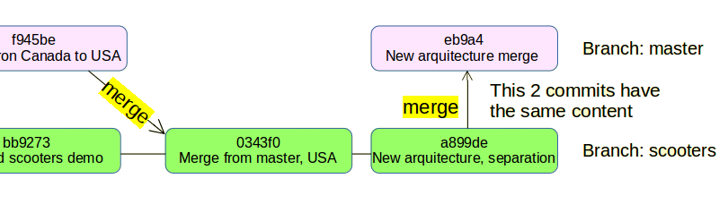 git merge avoiding fast forward