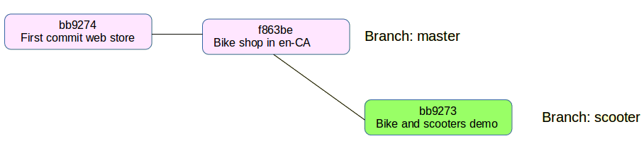 git create branch example