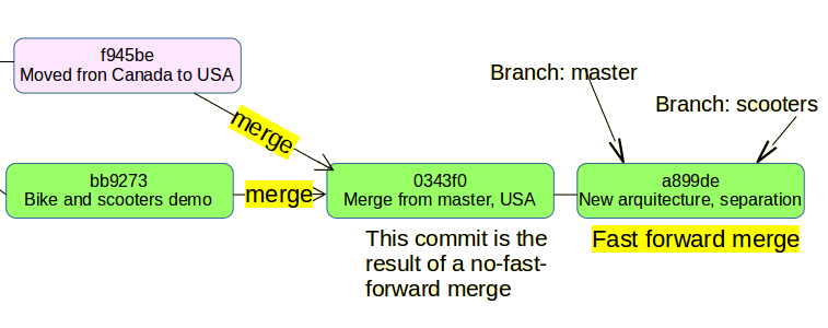 git fast forward example