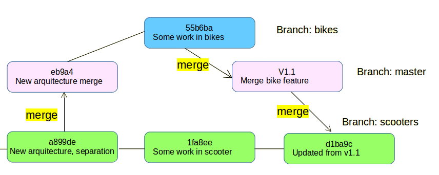 git merge to master for release