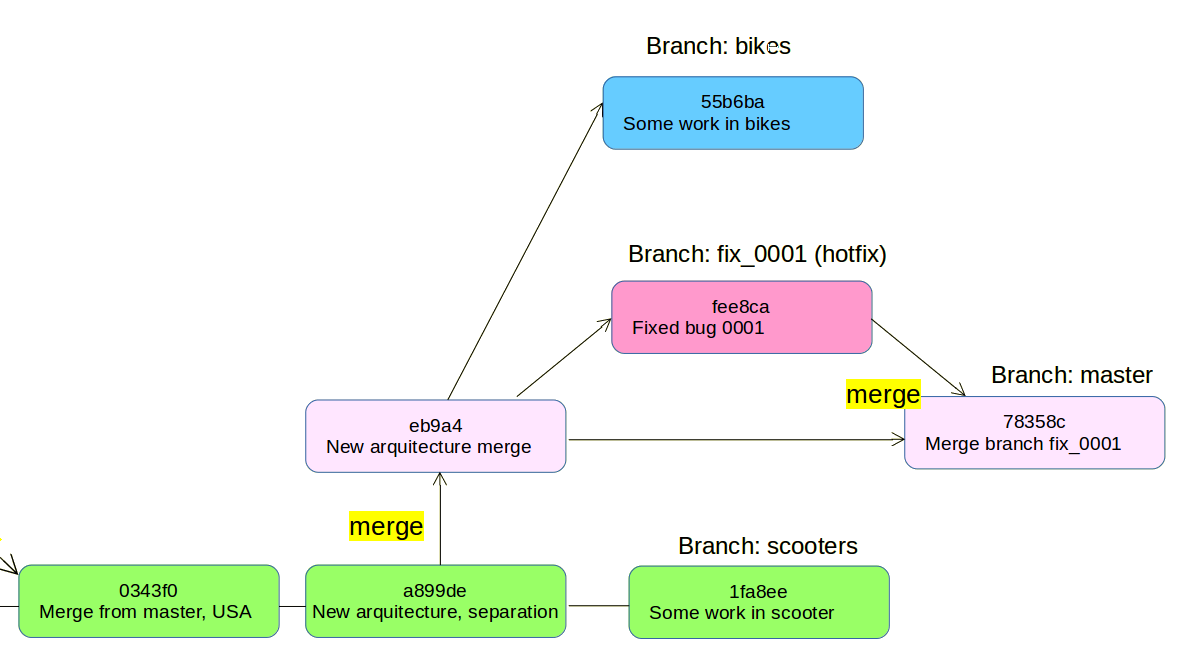 GIT STRATEGY, A PRACTICAL SAMPLE – PART II – Sileria Blog